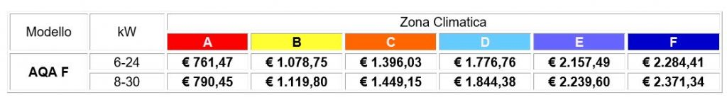 Ungaro valori economici dei prodotti per il conto termico - Stufe a pellet prezzi economici ...